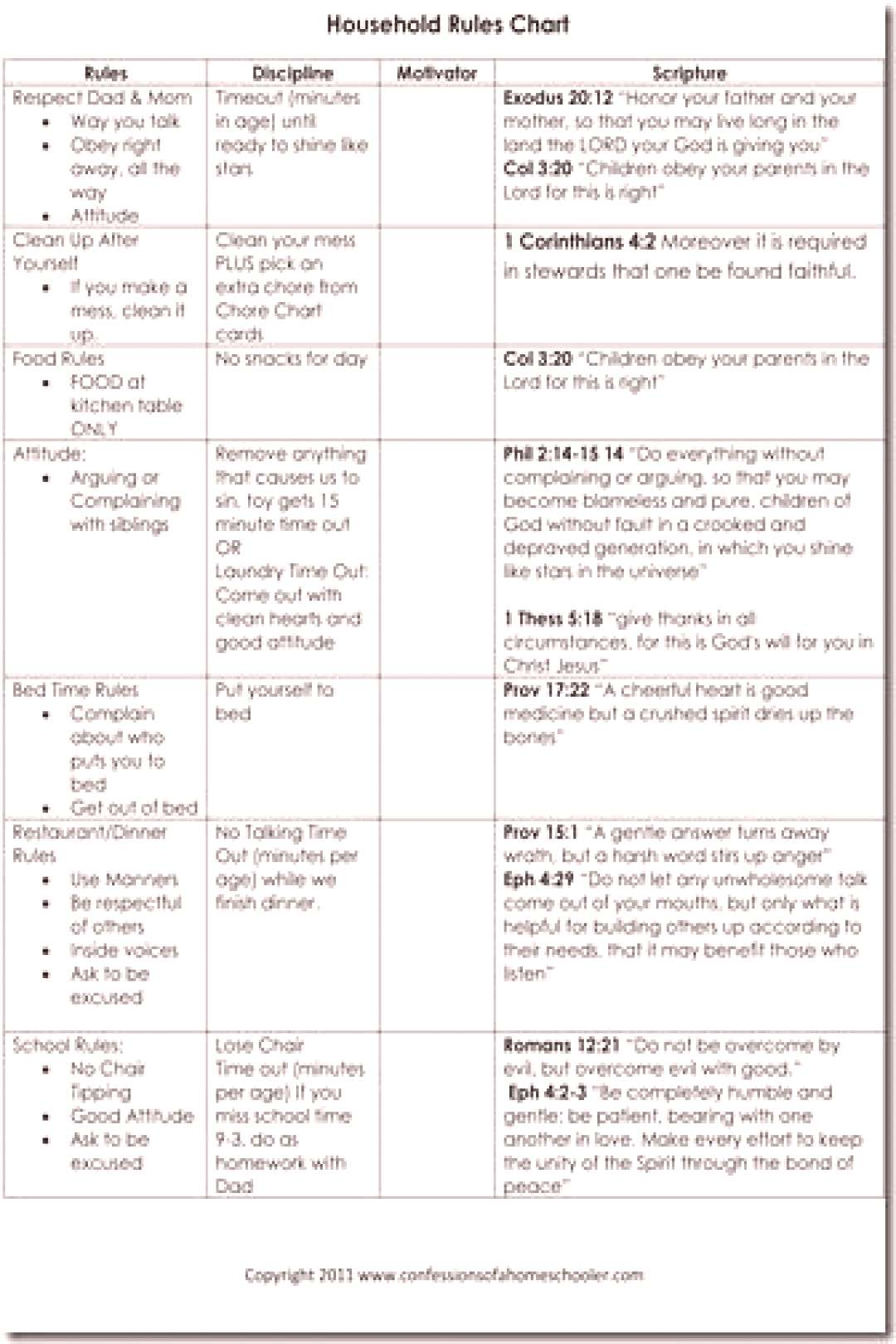 Chore Chart Discipline Cards   Confessions of a Homeschooler - Great ideas on the attached quotHouseh